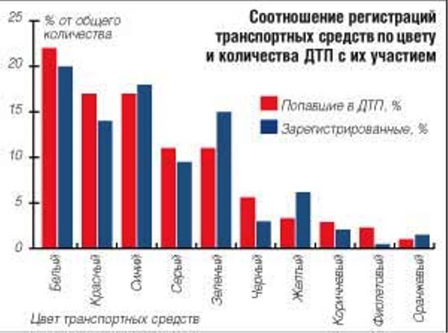 соотношение регистрация транспортных средств по цвету и количеству дтп