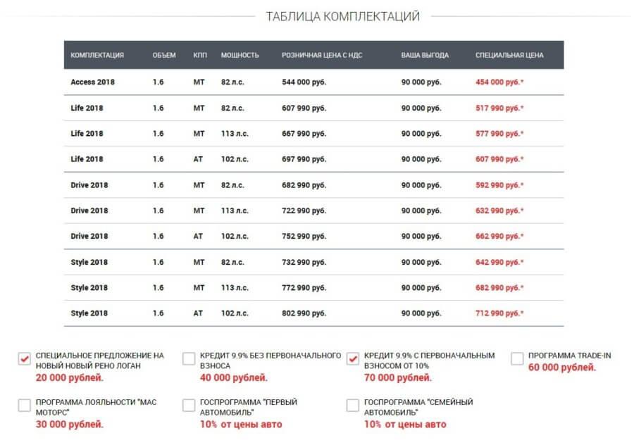 цены и комплектации обновленного Рено логан 2018