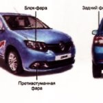 Лампы для Renault Logan 1 пок.. Подбор ламп — Авто-Лампы