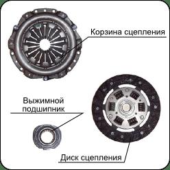Замена сцепления без снятия коробки на Рено Логан 1.4, 1.6 1 и 2 поколений по доступной цене в Москве   Новый Logan